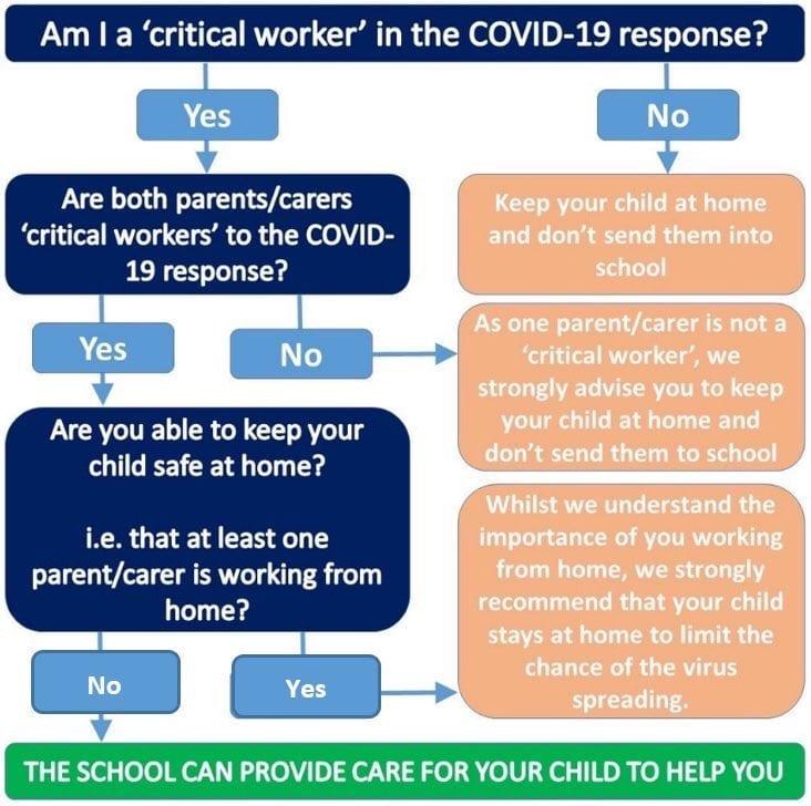 Critical worker chart